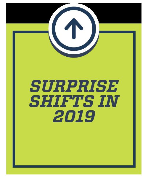 Surprise Shifts